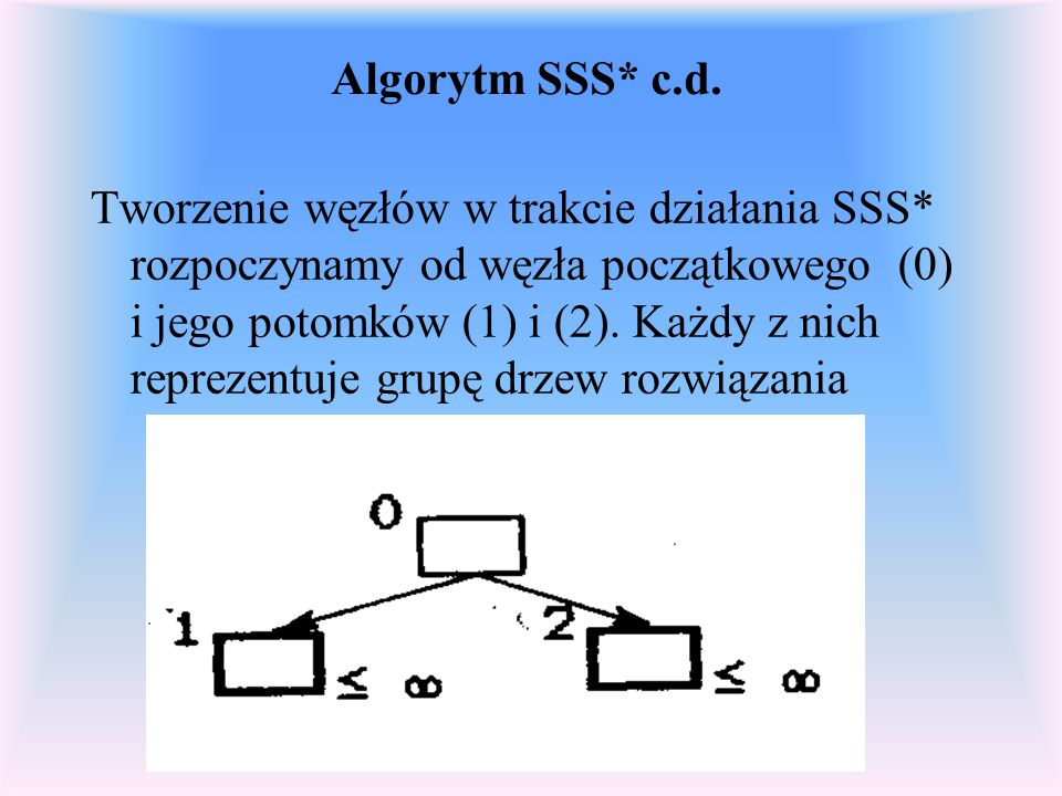 Algorytm SSS* c.d.