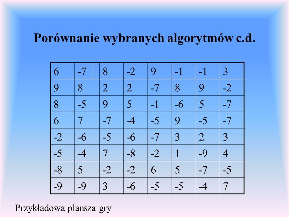 Porównanie wybranych algorytmów c.d.