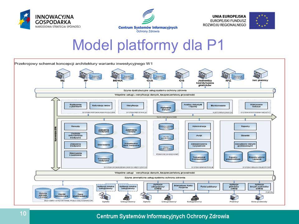 Model platformy dla P1