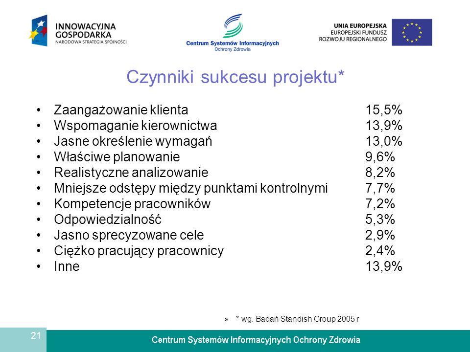 Czynniki sukcesu projektu*