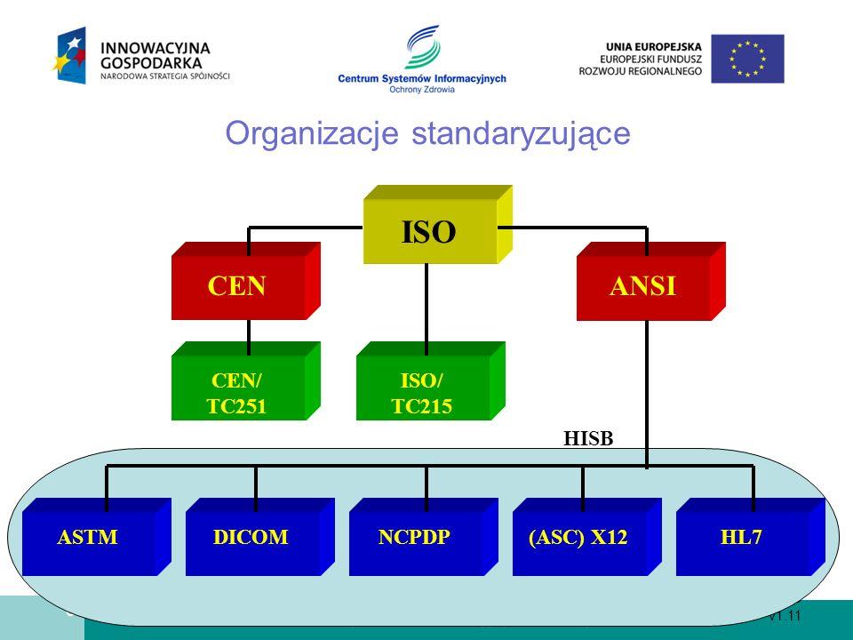 Organizacje standaryzujące