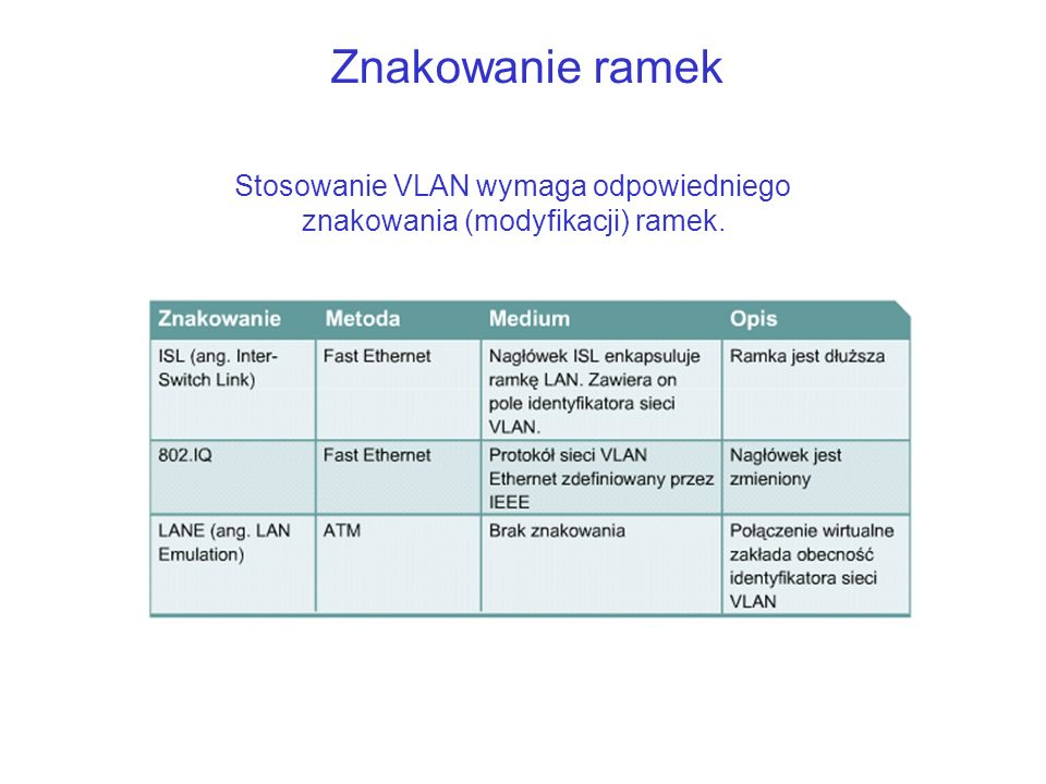 Stosowanie VLAN wymaga odpowiedniego znakowania (modyfikacji) ramek.