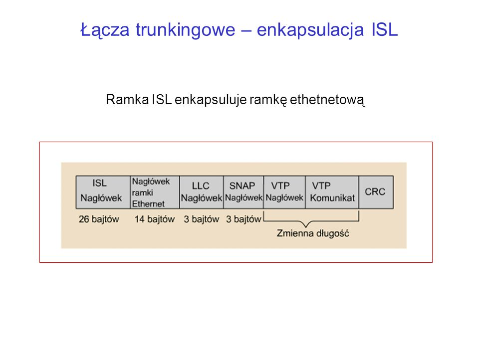 Łącza trunkingowe – enkapsulacja ISL