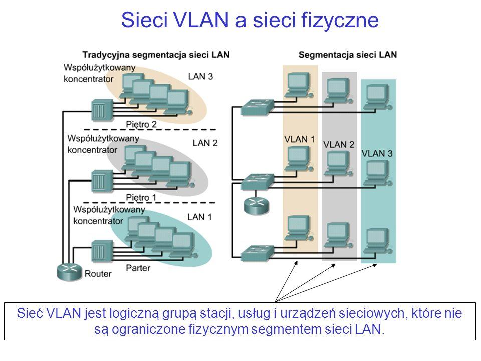 Sieci VLAN a sieci fizyczne
