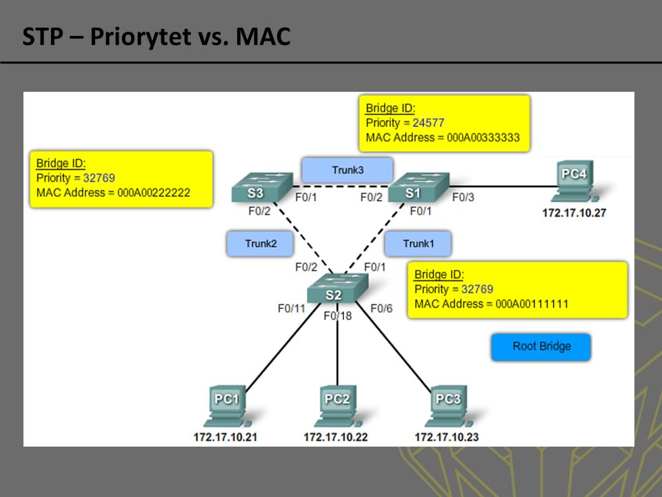 STP – Priorytet vs. MAC