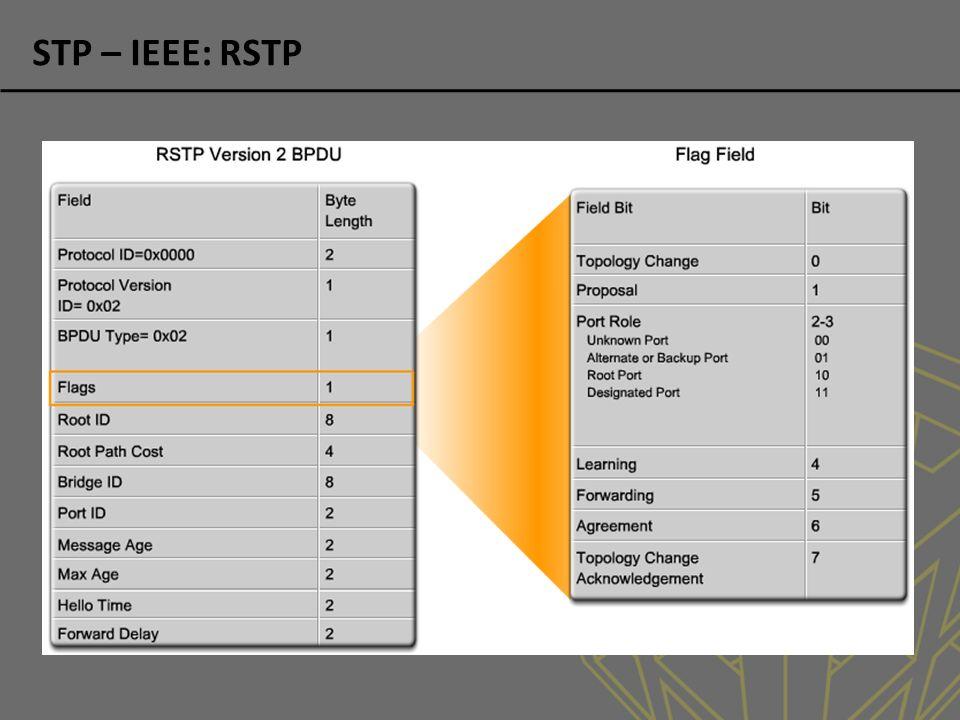 STP – IEEE: RSTP