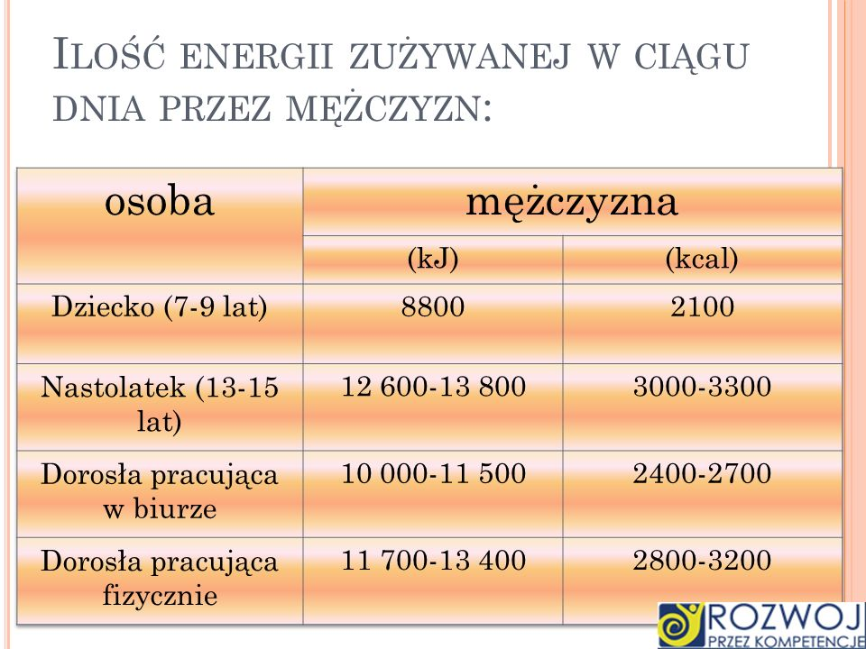 Ilość energii zużywanej w ciągu dnia przez mężczyzn: