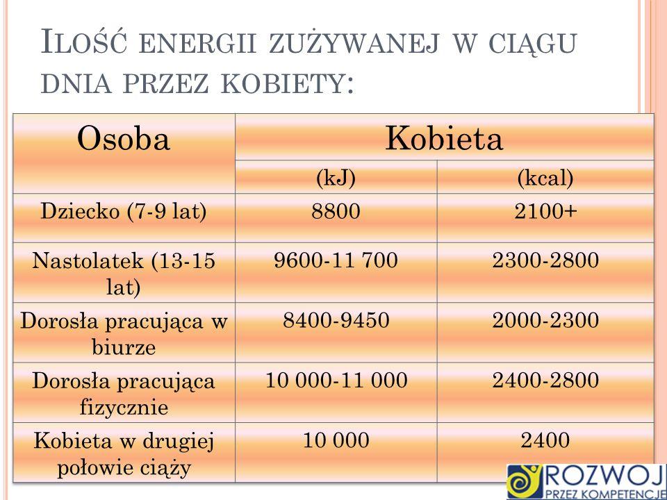 Ilość energii zużywanej w ciągu dnia przez kobiety: