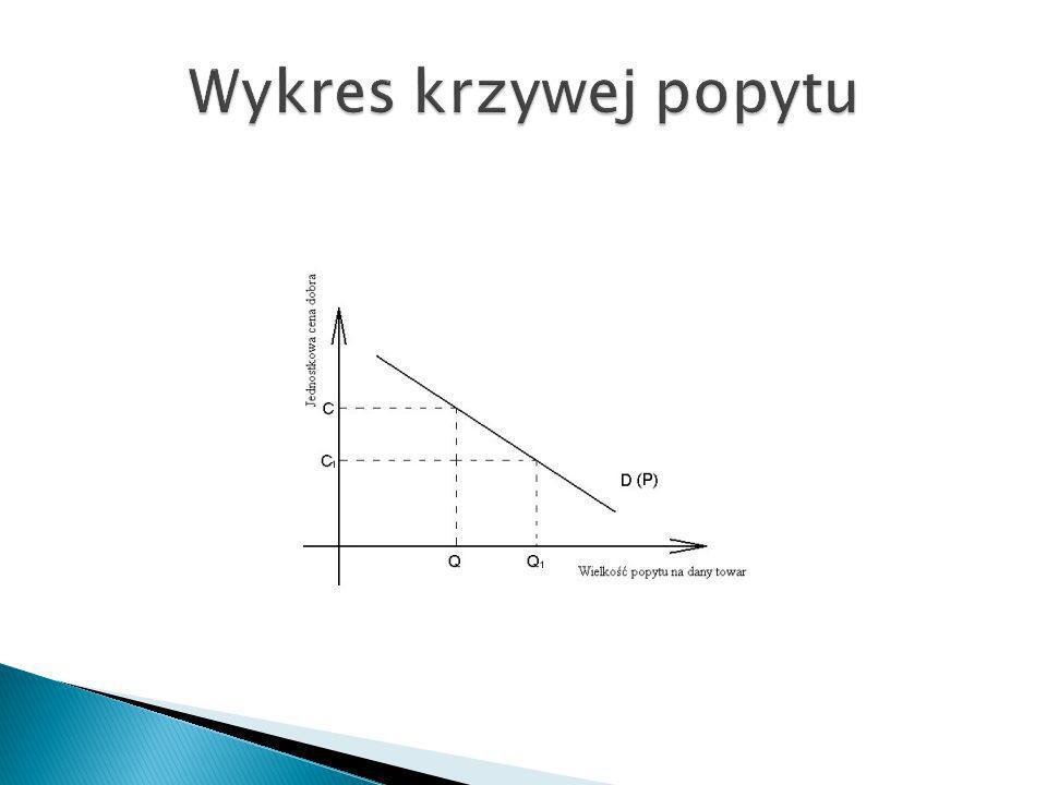Wykres krzywej popytu