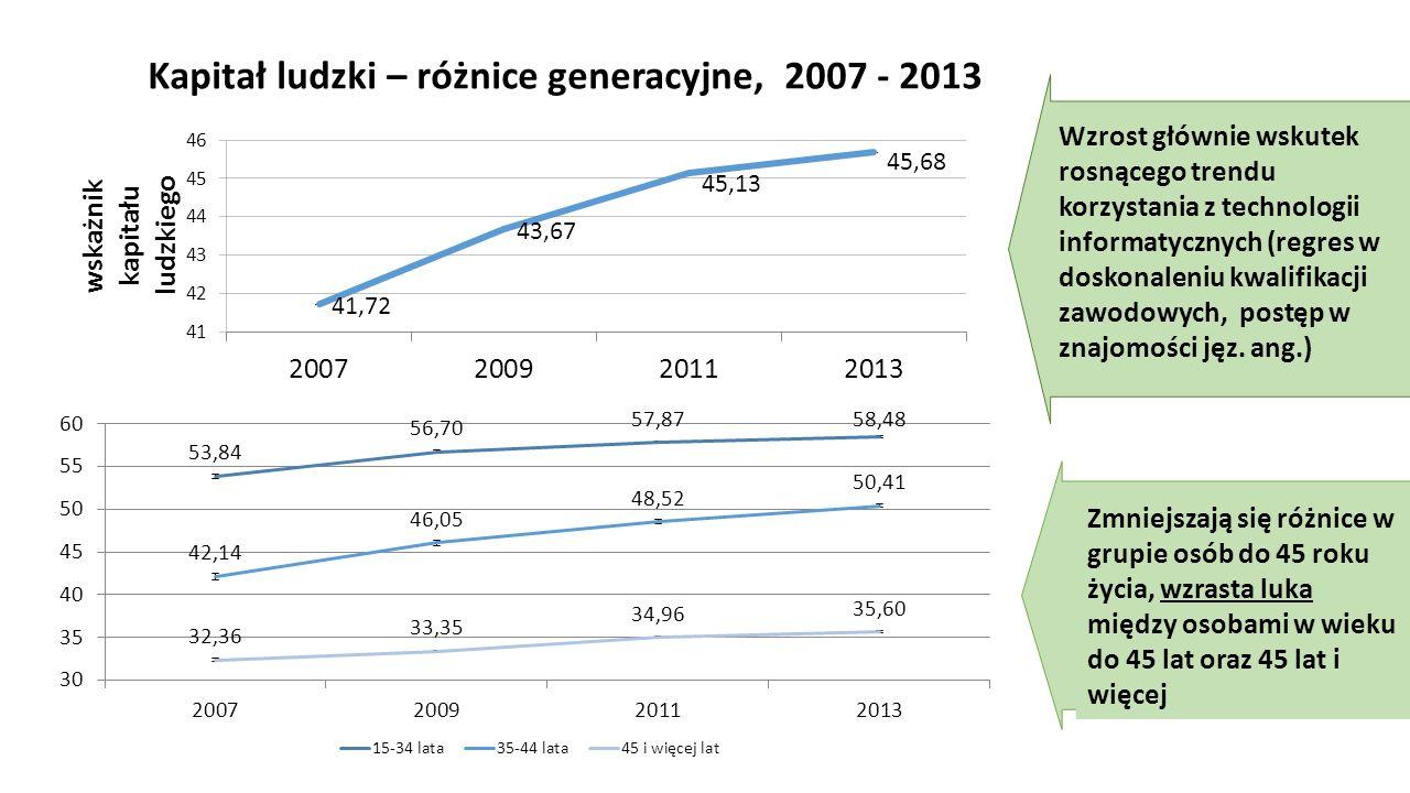 Kapitał ludzki – różnice generacyjne, 2007 - 2013