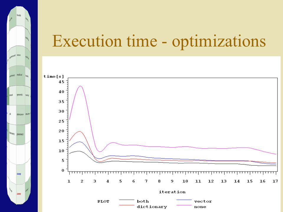 Execution time - optimizations