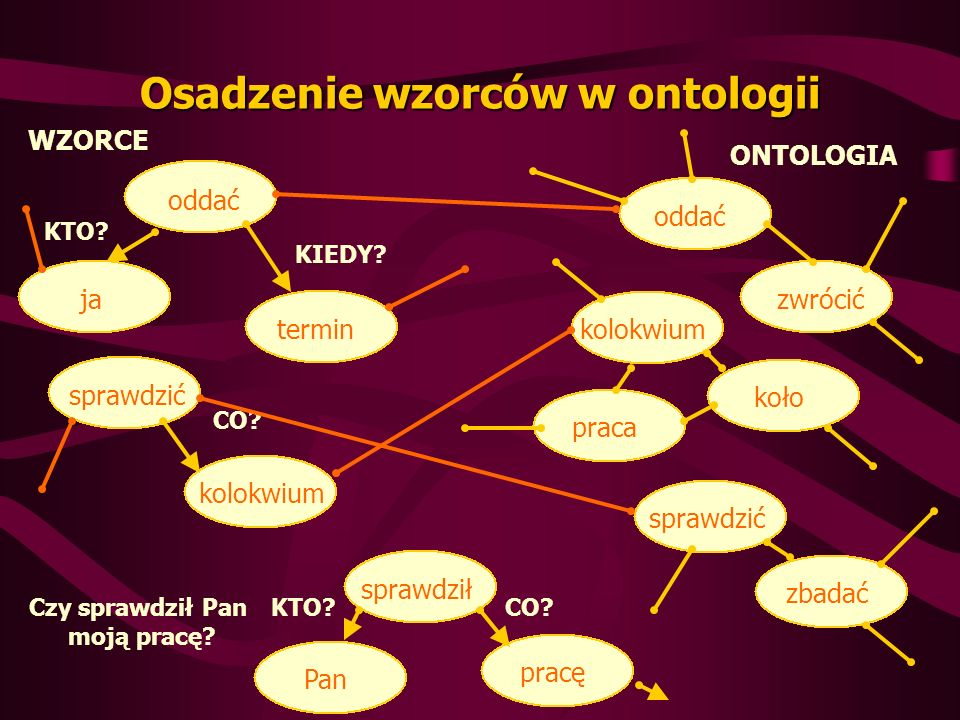 Osadzenie wzorców w ontologii