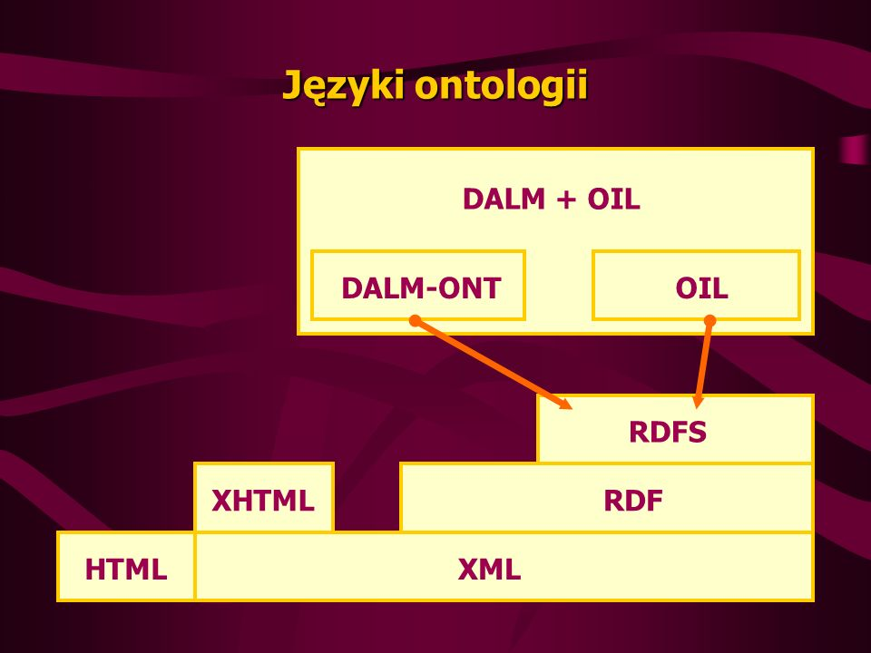 Języki ontologii DALM + OIL DALM-ONT OIL RDFS XHTML RDF HTML XML