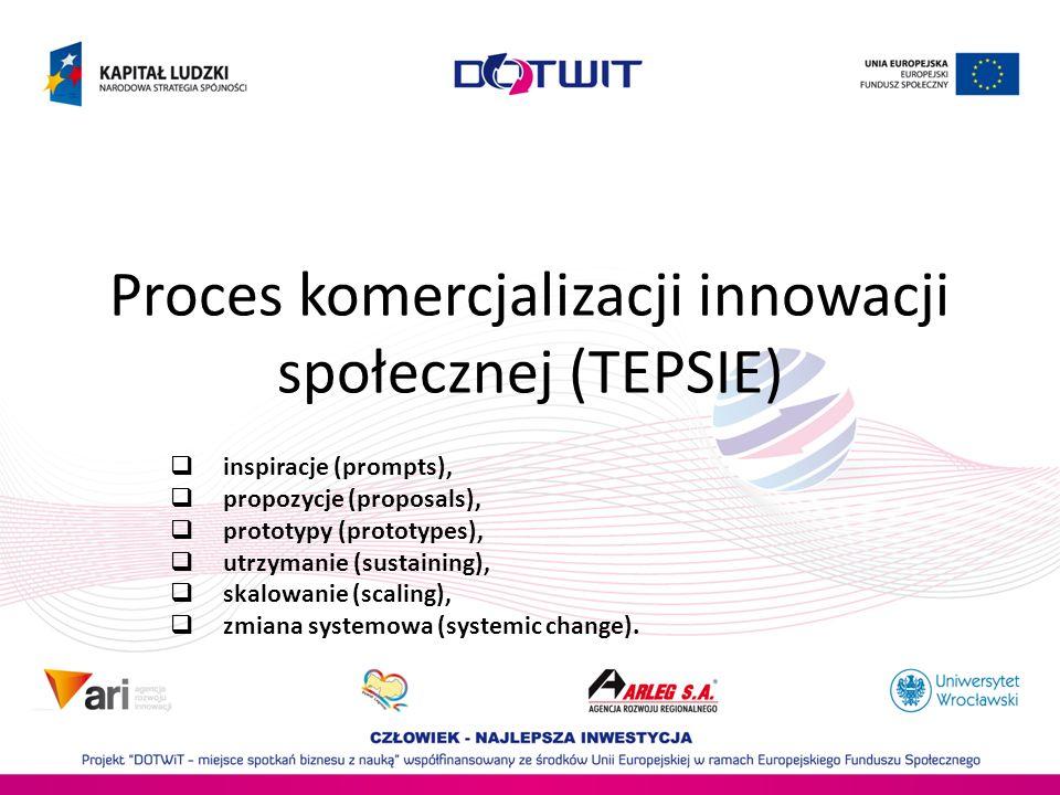 Proces komercjalizacji innowacji społecznej (TEPSIE)