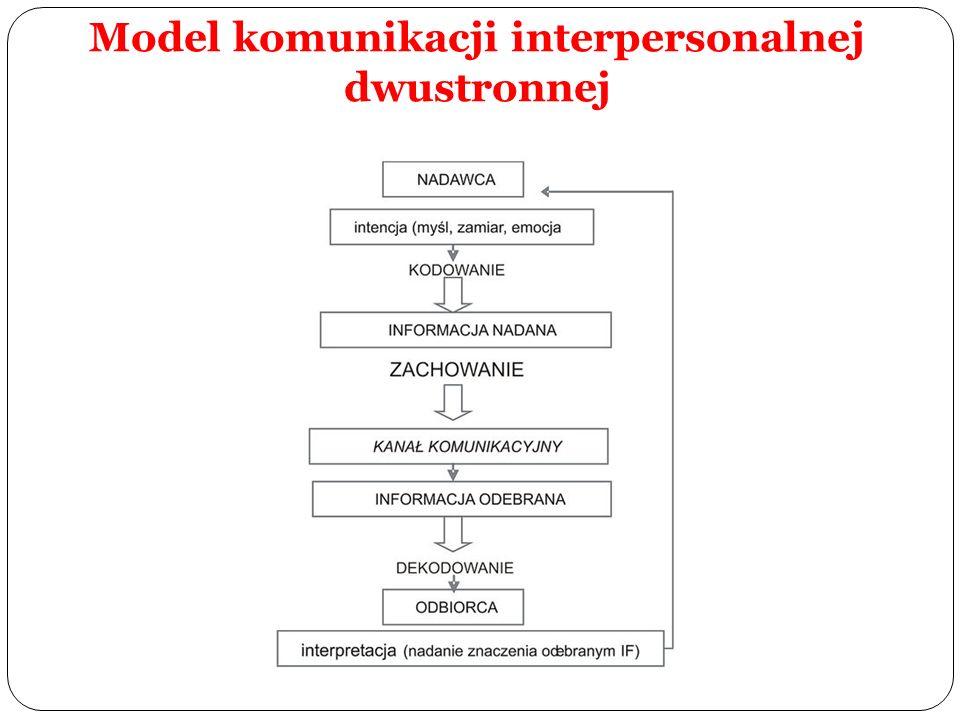 Model komunikacji interpersonalnej dwustronnej