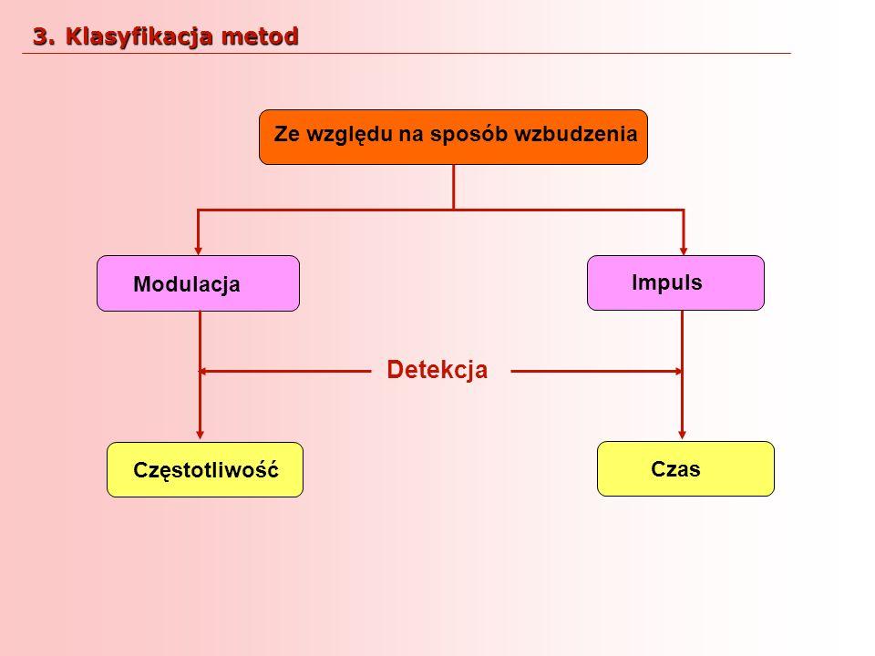 Detekcja Klasyfikacja metod Ze względu na sposób wzbudzenia Modulacja