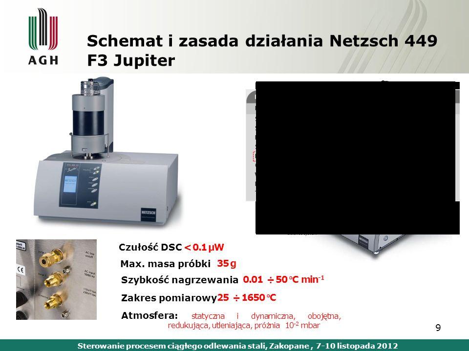 Schemat i zasada działania Netzsch 449 F3 Jupiter