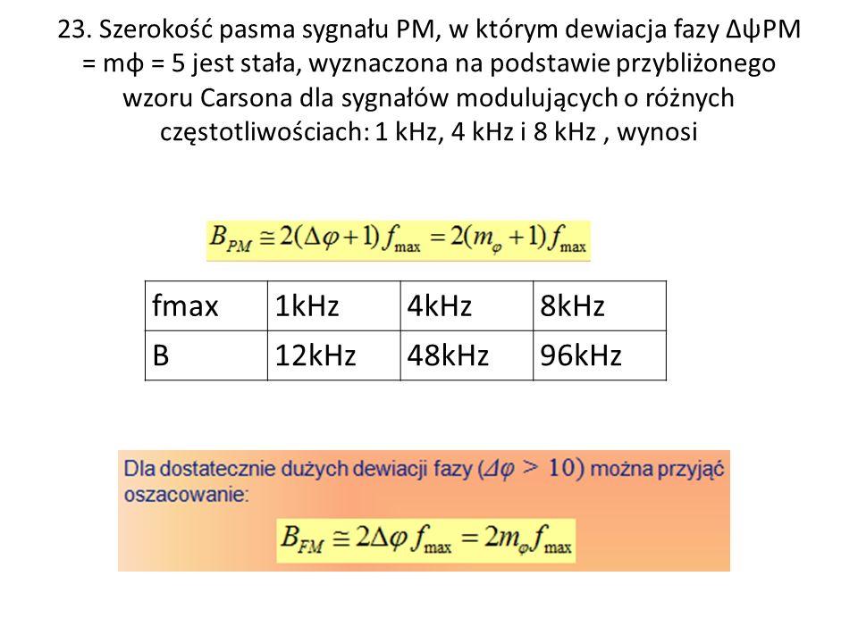 fmax 1kHz 4kHz 8kHz B 12kHz 48kHz 96kHz