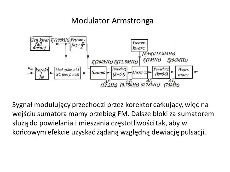 Modulator Armstronga