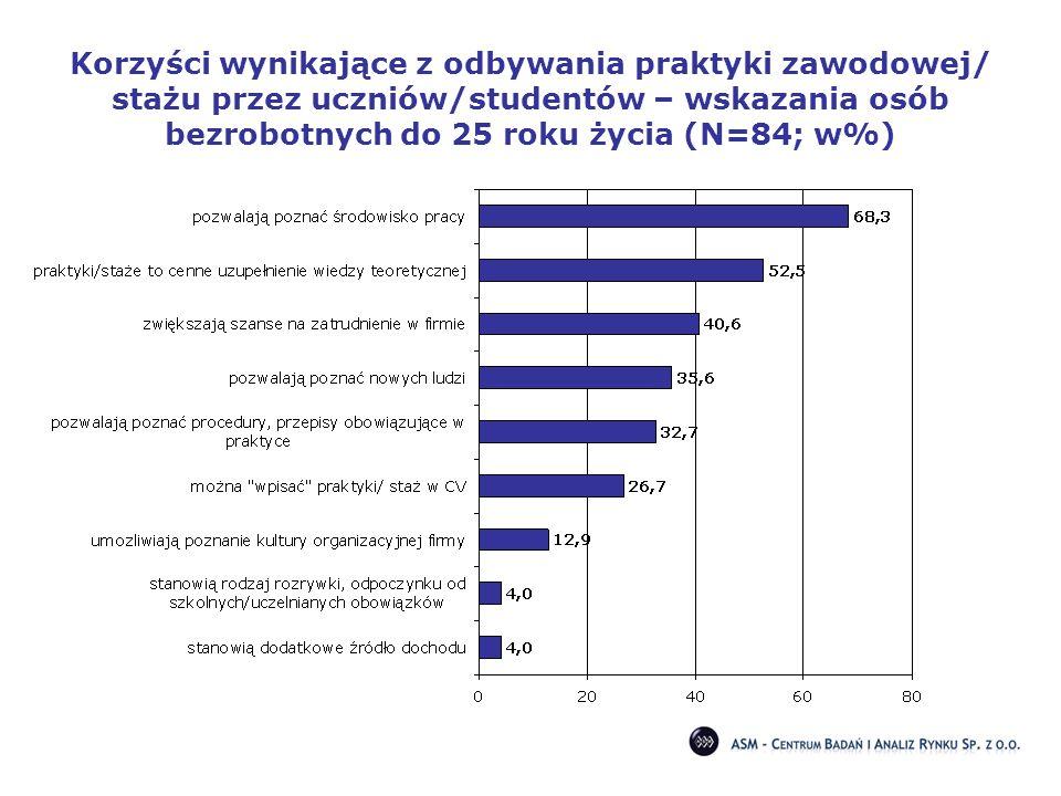 Korzyści wynikające z odbywania praktyki zawodowej/ stażu przez uczniów/studentów – wskazania osób bezrobotnych do 25 roku życia (N=84; w%)