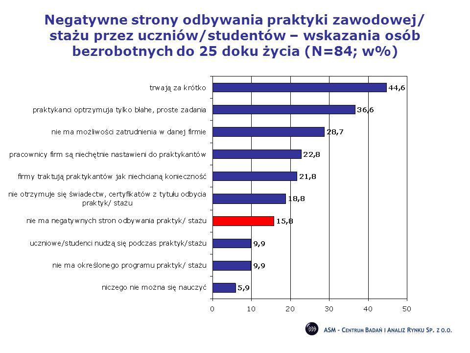 Negatywne strony odbywania praktyki zawodowej/ stażu przez uczniów/studentów – wskazania osób bezrobotnych do 25 doku życia (N=84; w%)