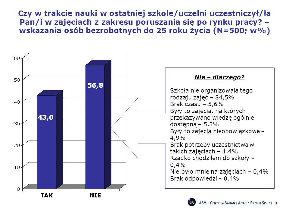 Czy w trakcie nauki w ostatniej szkole/uczelni uczestniczył/ła Pan/i w zajęciach z zakresu poruszania się po rynku pracy – wskazania osób bezrobotnych do 25 roku życia (N=500; w%)