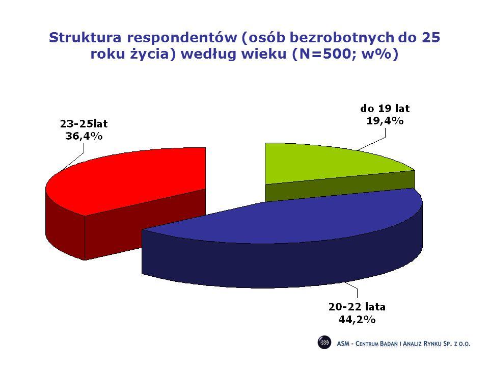 Struktura respondentów (osób bezrobotnych do 25 roku życia) według wieku (N=500; w%)