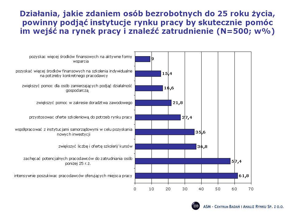 Działania, jakie zdaniem osób bezrobotnych do 25 roku życia, powinny podjąć instytucje rynku pracy by skutecznie pomóc im wejść na rynek pracy i znaleźć zatrudnienie (N=500; w%)