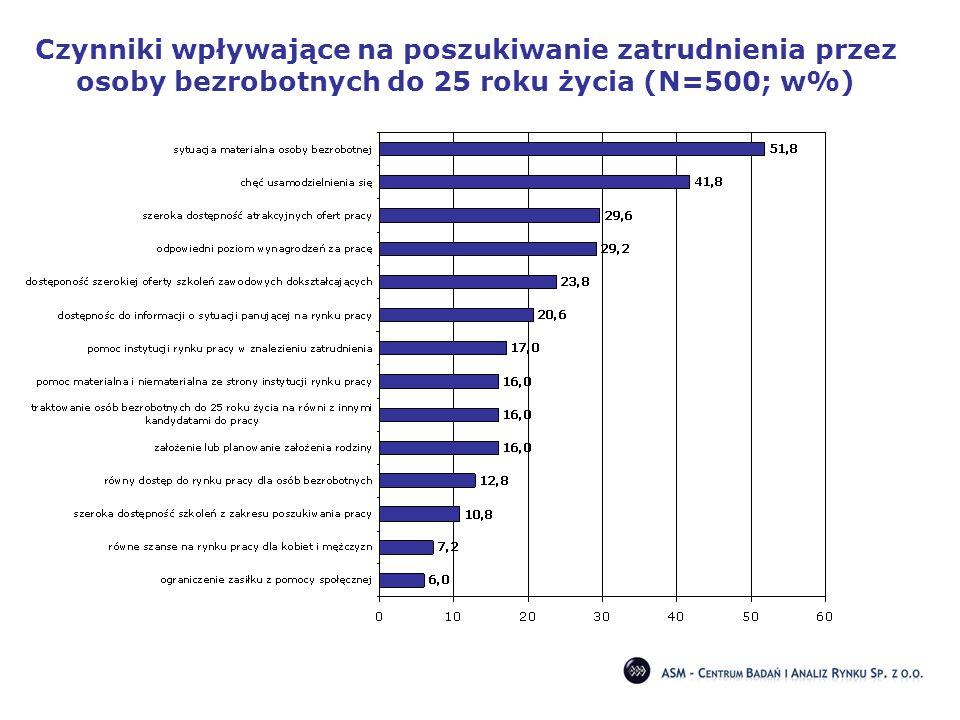 Czynniki wpływające na poszukiwanie zatrudnienia przez osoby bezrobotnych do 25 roku życia (N=500; w%)