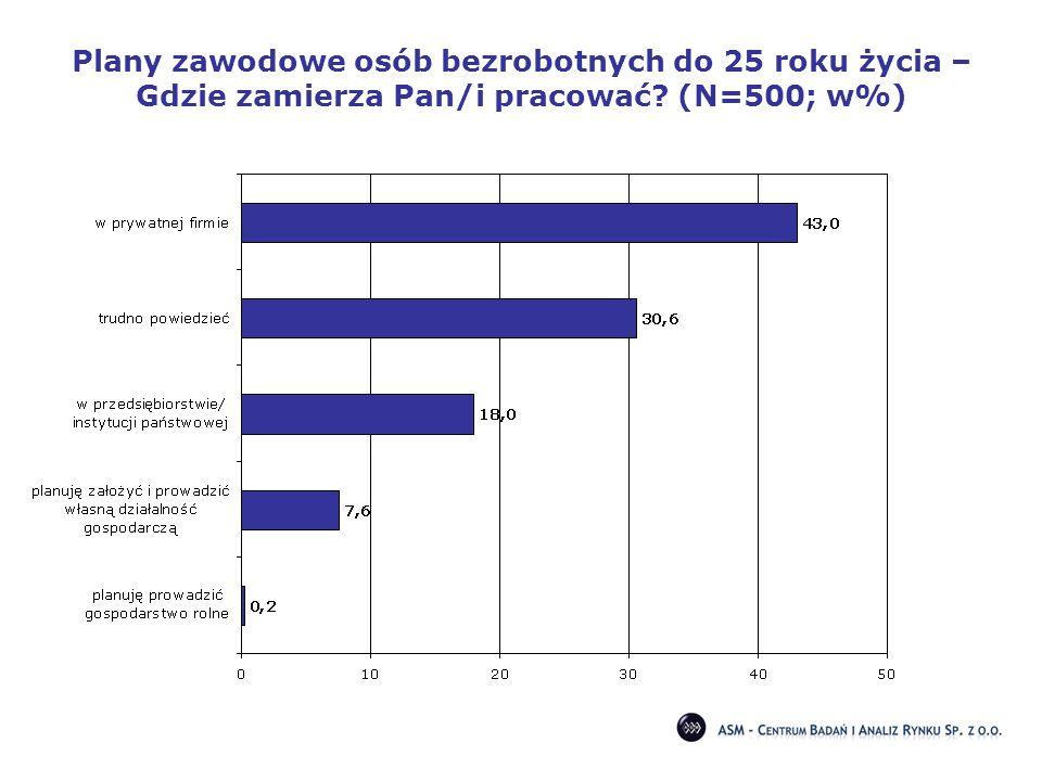 Plany zawodowe osób bezrobotnych do 25 roku życia – Gdzie zamierza Pan/i pracować (N=500; w%)