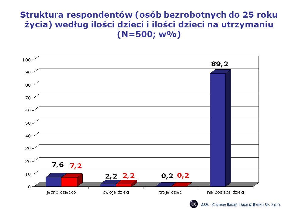 Struktura respondentów (osób bezrobotnych do 25 roku życia) według ilości dzieci i ilości dzieci na utrzymaniu (N=500; w%)