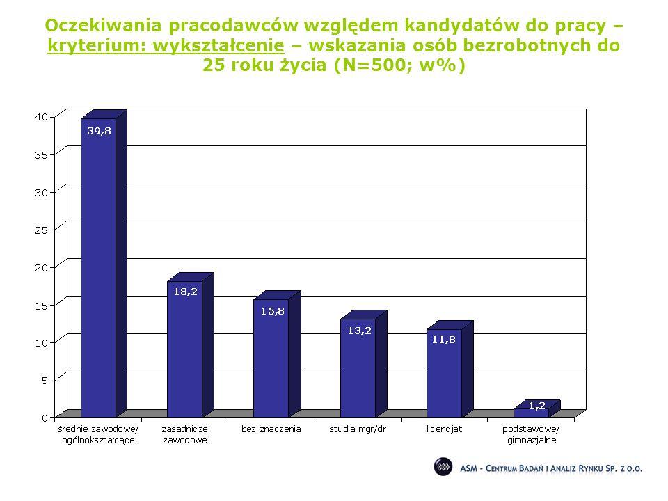 Oczekiwania pracodawców względem kandydatów do pracy – kryterium: wykształcenie – wskazania osób bezrobotnych do 25 roku życia (N=500; w%)