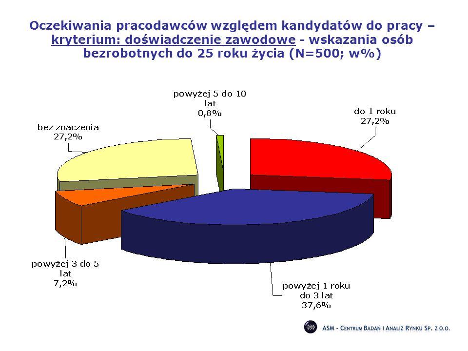 Oczekiwania pracodawców względem kandydatów do pracy – kryterium: doświadczenie zawodowe - wskazania osób bezrobotnych do 25 roku życia (N=500; w%)