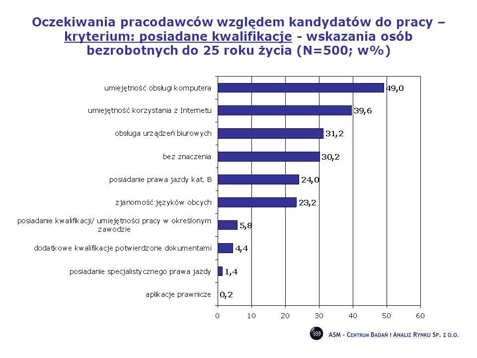 Oczekiwania pracodawców względem kandydatów do pracy – kryterium: posiadane kwalifikacje - wskazania osób bezrobotnych do 25 roku życia (N=500; w%)