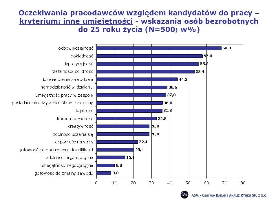 Oczekiwania pracodawców względem kandydatów do pracy – kryterium: inne umiejętności - wskazania osób bezrobotnych do 25 roku życia (N=500; w%)
