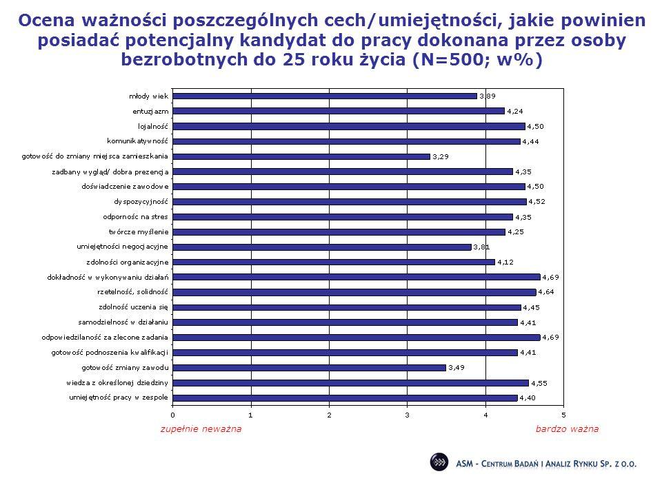Ocena ważności poszczególnych cech/umiejętności, jakie powinien posiadać potencjalny kandydat do pracy dokonana przez osoby bezrobotnych do 25 roku życia (N=500; w%)