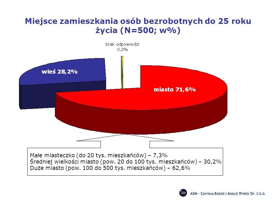 Miejsce zamieszkania osób bezrobotnych do 25 roku życia (N=500; w%)