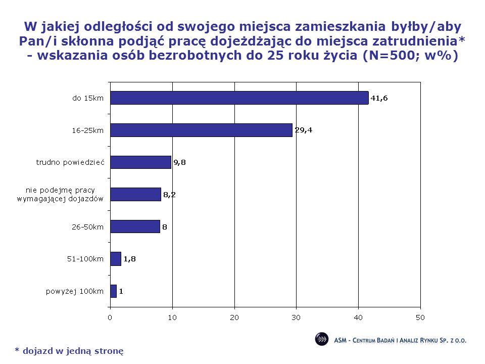 W jakiej odległości od swojego miejsca zamieszkania byłby/aby Pan/i skłonna podjąć pracę dojeżdżając do miejsca zatrudnienia* - wskazania osób bezrobotnych do 25 roku życia (N=500; w%)