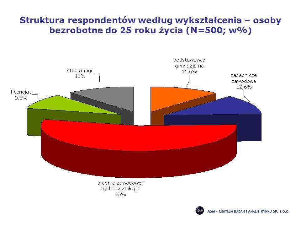Struktura respondentów według wykształcenia – osoby bezrobotne do 25 roku życia (N=500; w%)