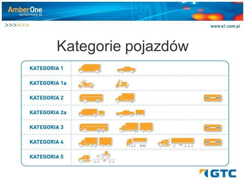 Kategorie pojazdów