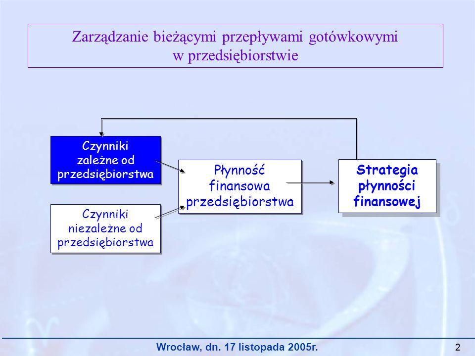 Strategia płynności finansowej