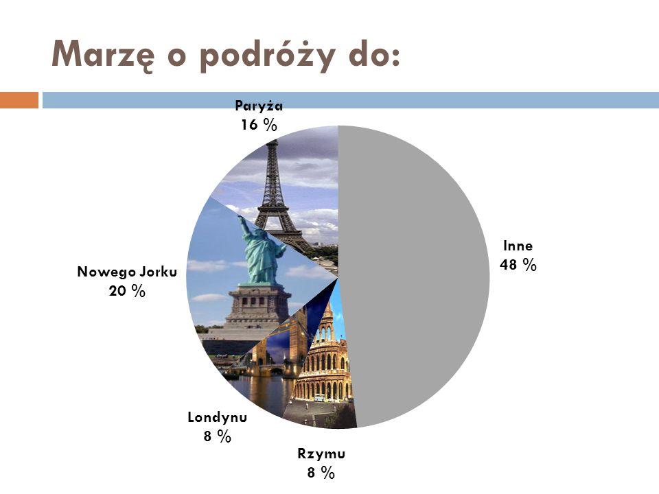 Marzę o podróży do: Paryża 16 % Inne 48 % Nowego Jorku 20 % Londynu