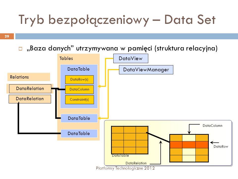 Tryb bezpołączeniowy – Data Set