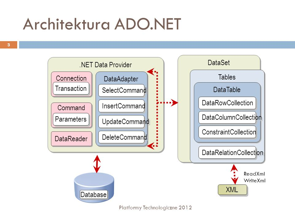Architektura ADO.NET DataSet .NET Data Provider Tables Connection