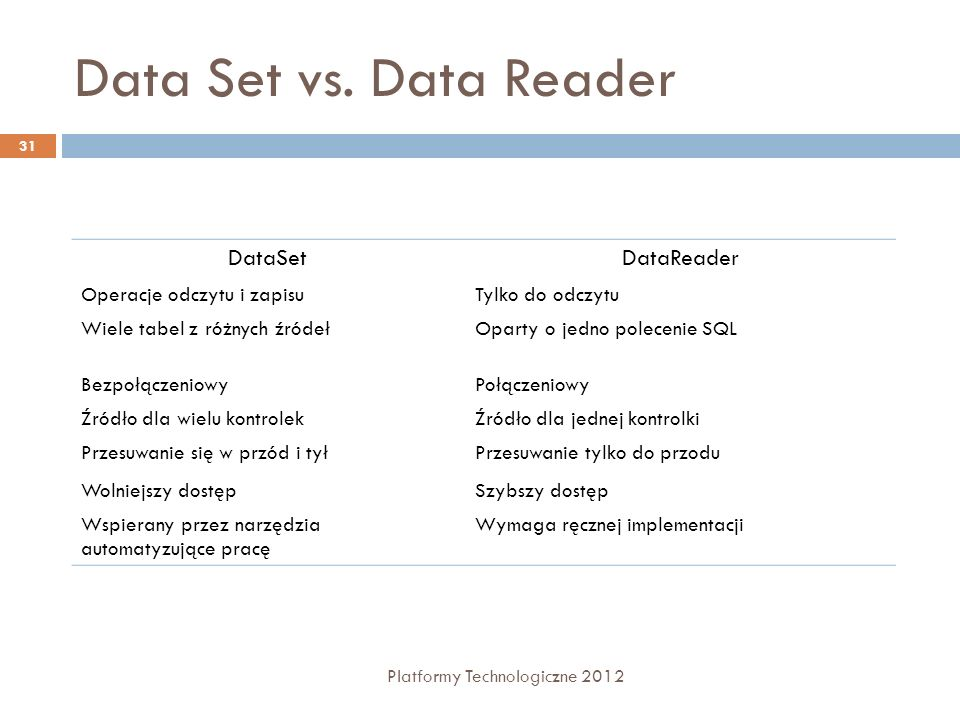 Data Set vs. Data Reader DataSet DataReader Operacje odczytu i zapisu