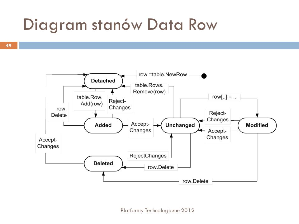 Diagram stanów Data Row