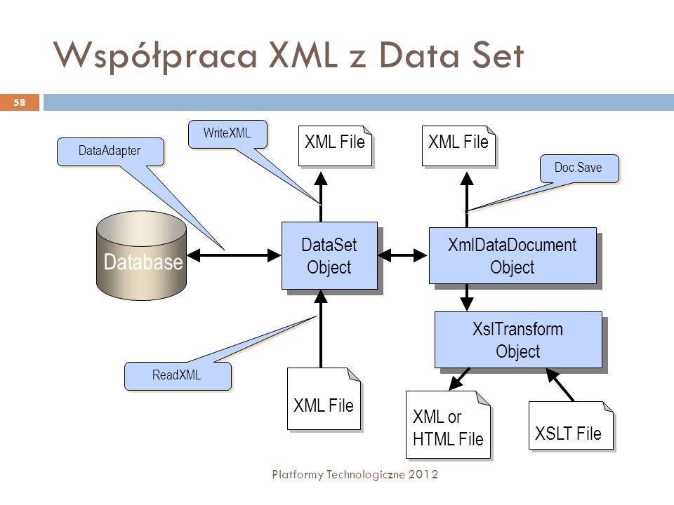 Współpraca XML z Data Set