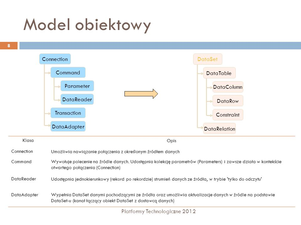 Model obiektowy Connection DataSet Command DataTable Parameter