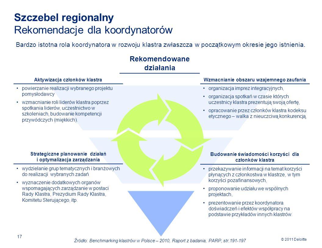 Szczebel regionalny Rekomendacje dla koordynatorów