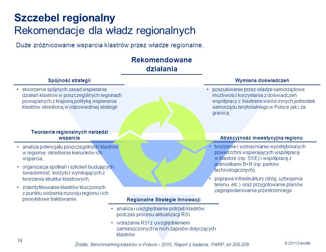 Szczebel regionalny Rekomendacje dla władz regionalnych